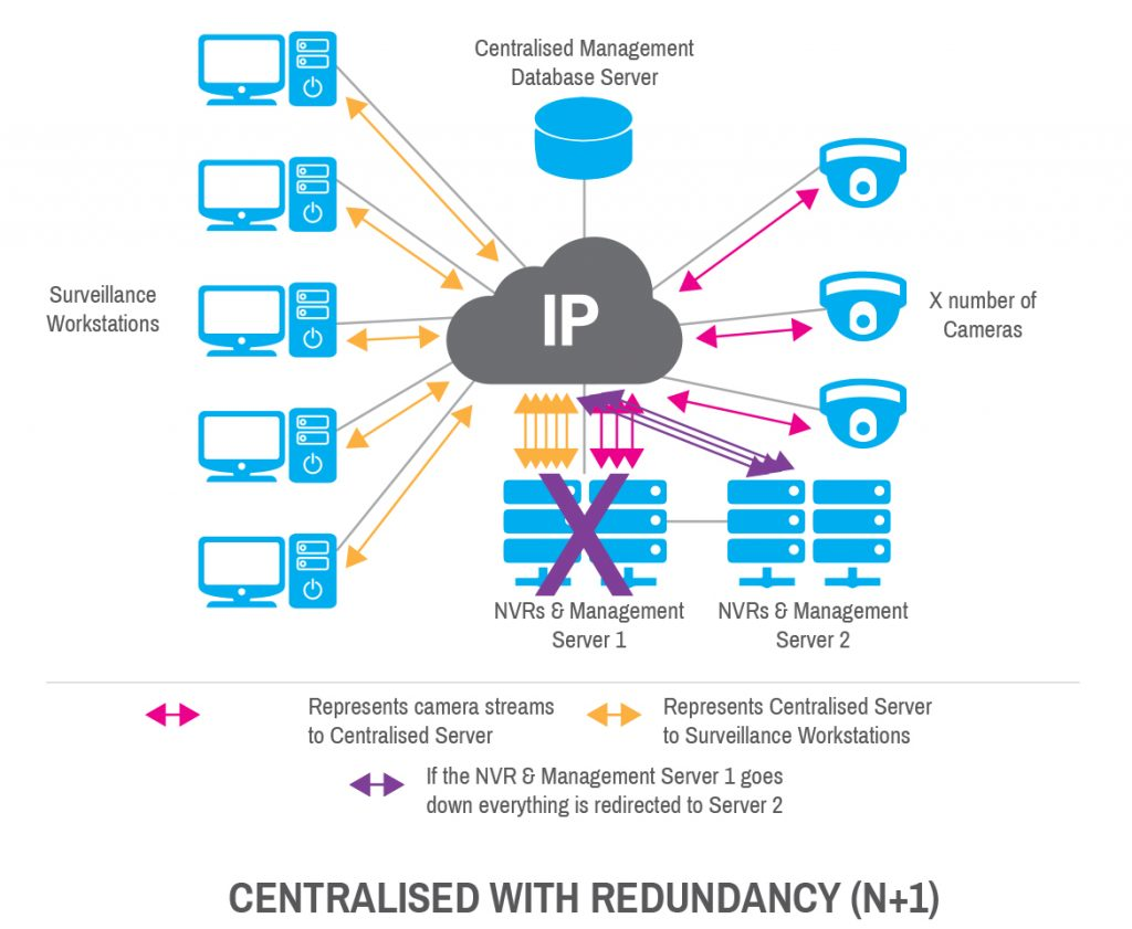 Centralised with Redundancy Architecture
