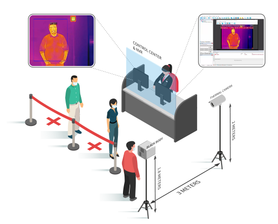 People standing in queue being screened by indigovision Control Center thermal temperature screening solution.