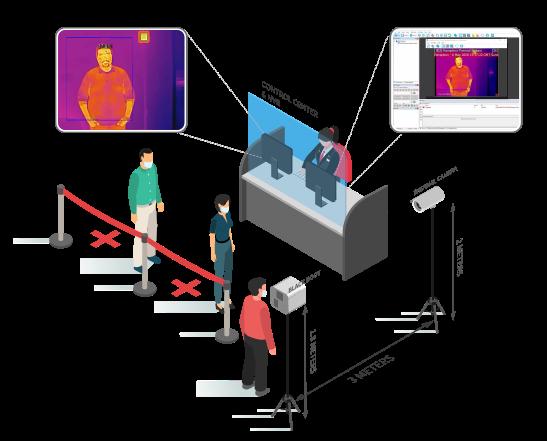 control center Thermal Temperature Screening