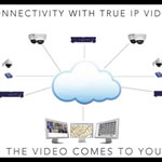 IP Video – More Than Just HD?