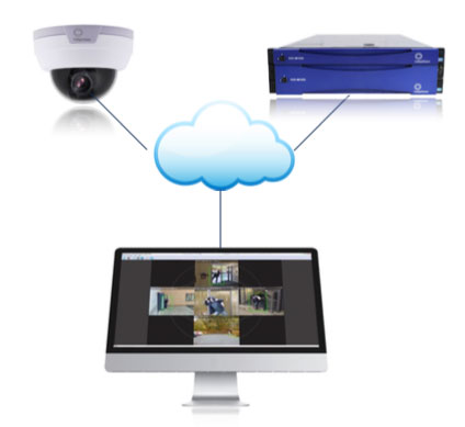 IP Video Security system - camera, NVR and VMS