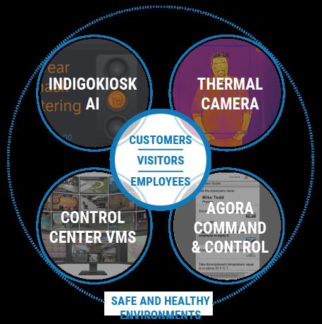 IndigoVision-Ecosystem